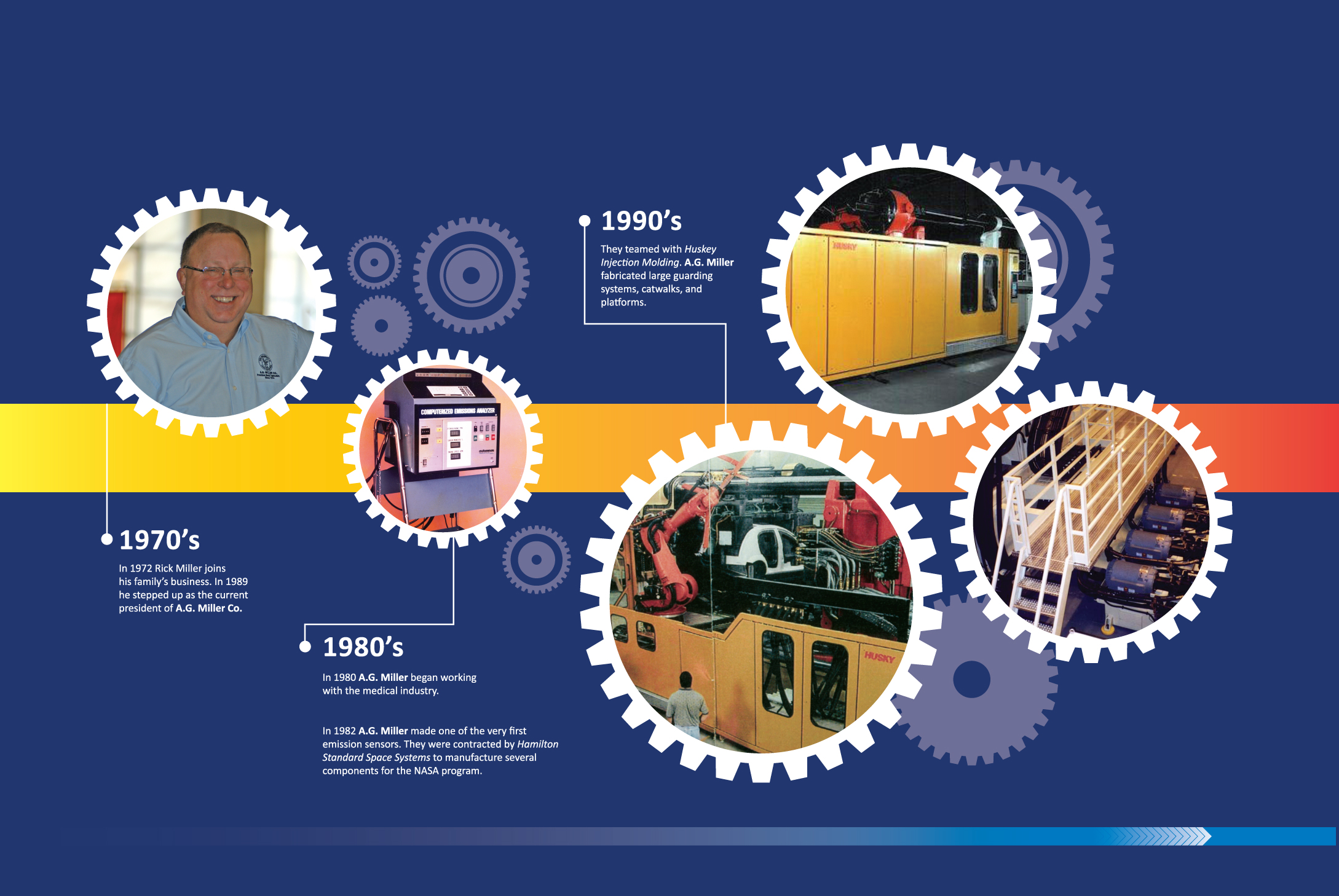 This is a photo of the 100th Anniversary timeline of AG Miller Co.